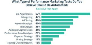 Instinct Vs. Data, What Marketers Choose To Use